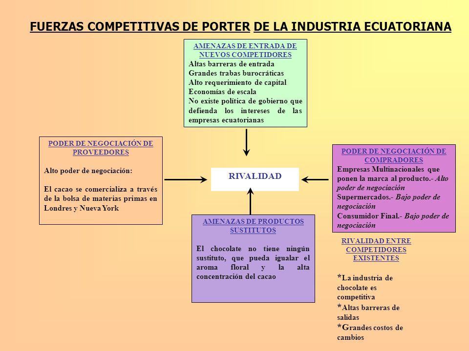 FUERZAS COMPETITIVAS DE PORTER DE LA INDUSTRIA ECUATORIANA