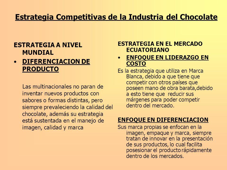 Estrategia Competitivas de la Industria del Chocolate
