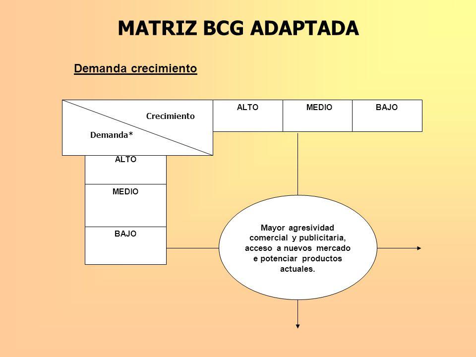 MATRIZ BCG ADAPTADA Demanda crecimiento