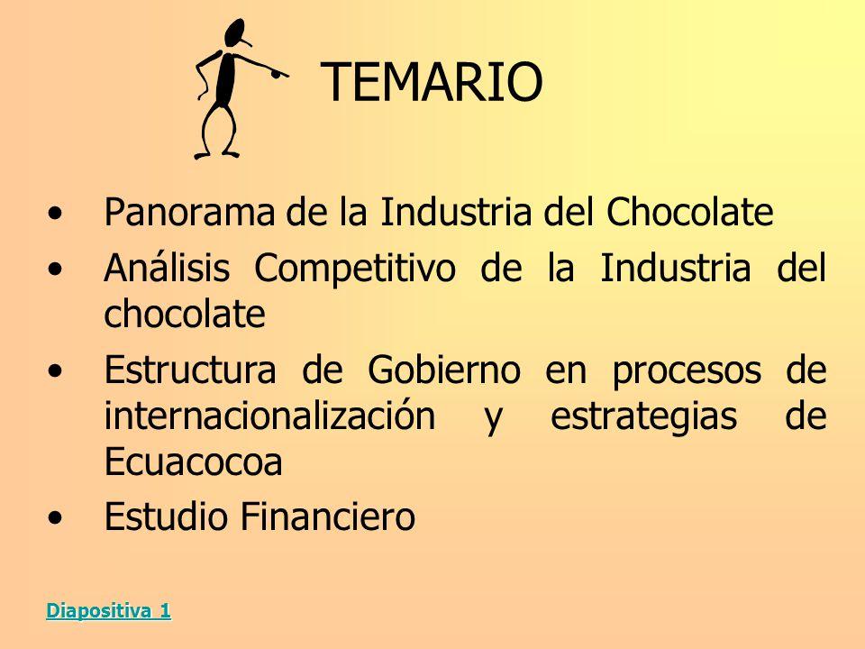 TEMARIO Panorama de la Industria del Chocolate