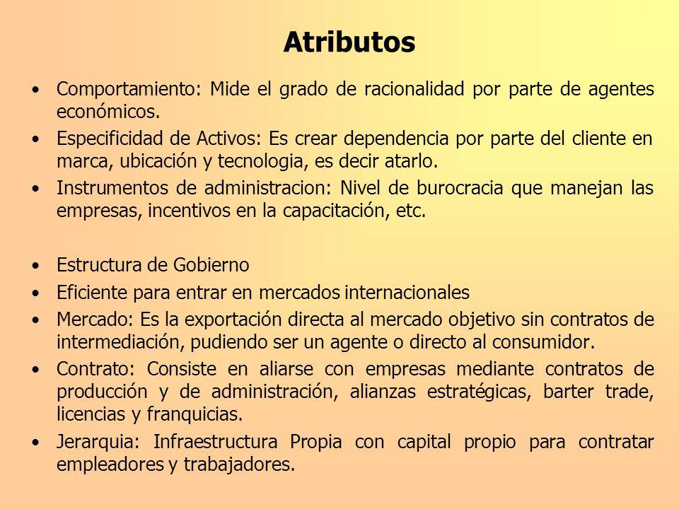 Atributos Comportamiento: Mide el grado de racionalidad por parte de agentes económicos.