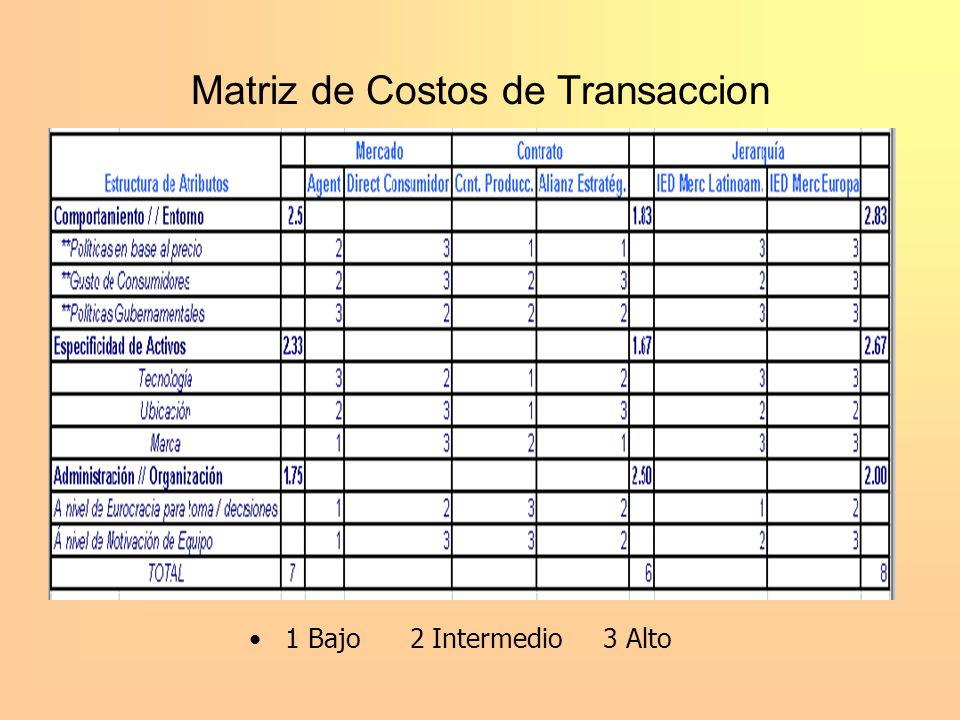 Matriz de Costos de Transaccion