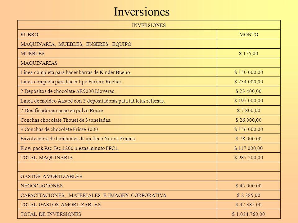 Inversiones INVERSIONES MONTO RUBRO