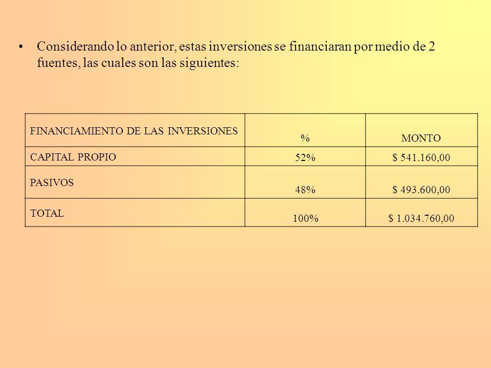 Considerando lo anterior, estas inversiones se financiaran por medio de 2 fuentes, las cuales son las siguientes: