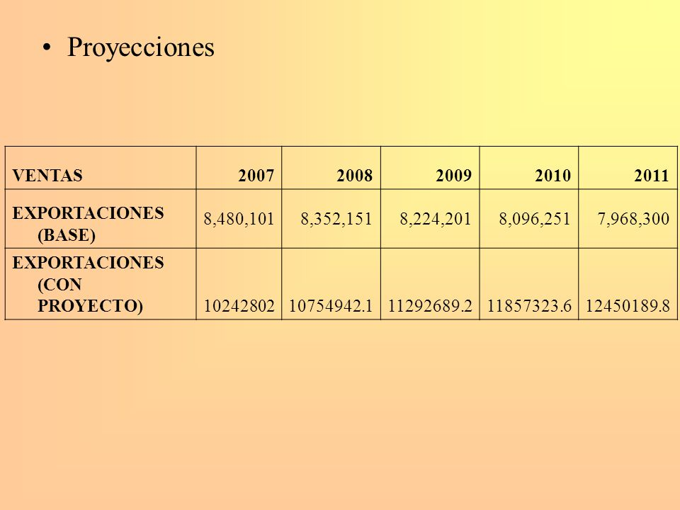 Proyecciones VENTAS 2007 2008 2009 2010 2011 EXPORTACIONES (BASE)
