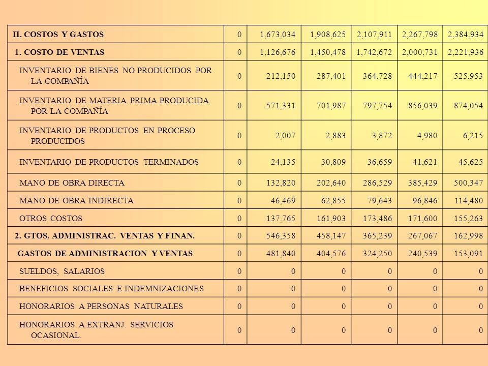 II. COSTOS Y GASTOS 1,673,034. 1,908,625. 2,107,911. 2,267,798. 2,384,934. 1. COSTO DE VENTAS.