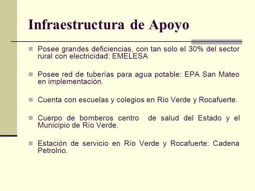 Infraestructura de Apoyo