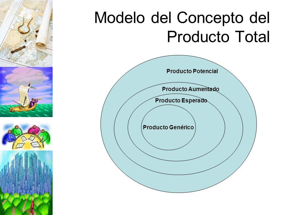 Modelo del Concepto del Producto Total