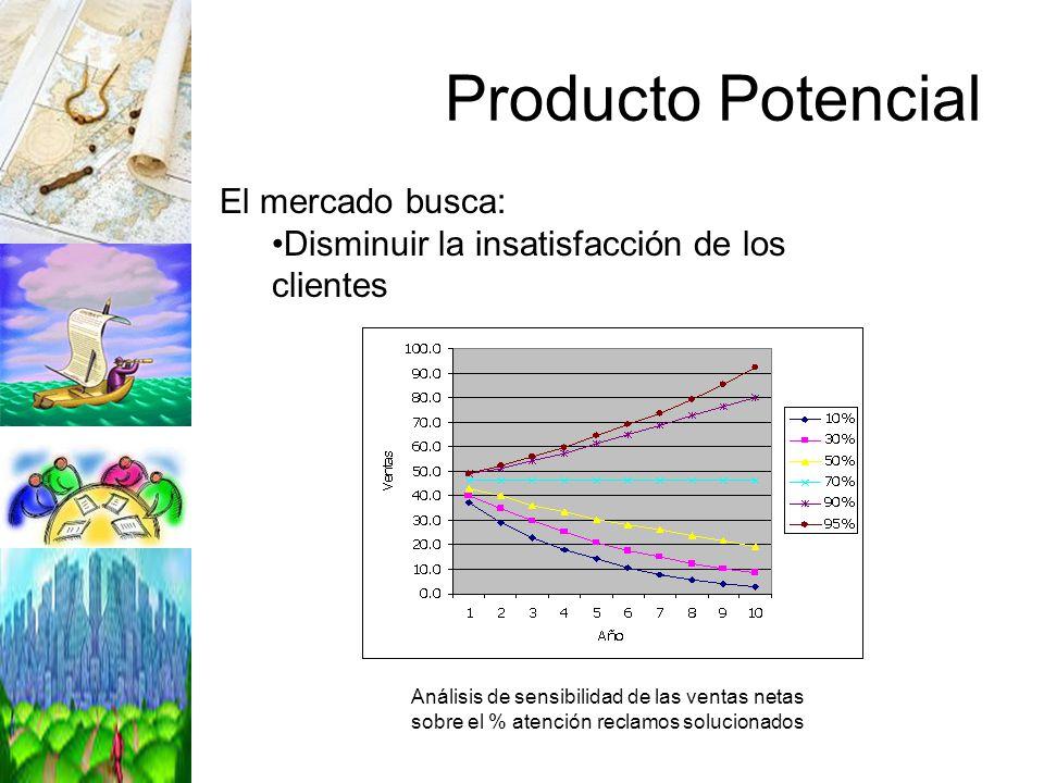 Producto Potencial El mercado busca:
