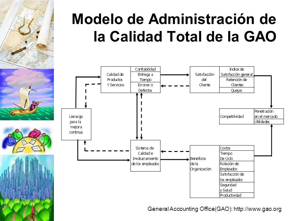 Modelo de Administración de la Calidad Total de la GAO