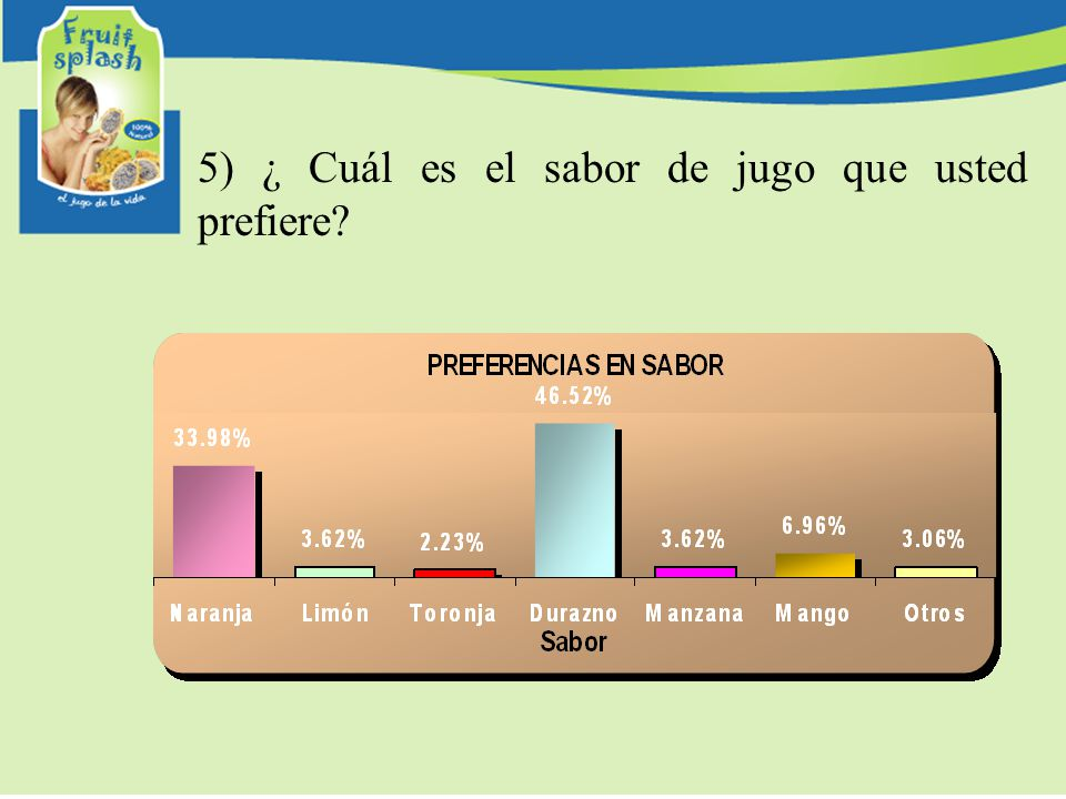 5) ¿ Cuál es el sabor de jugo que usted prefiere
