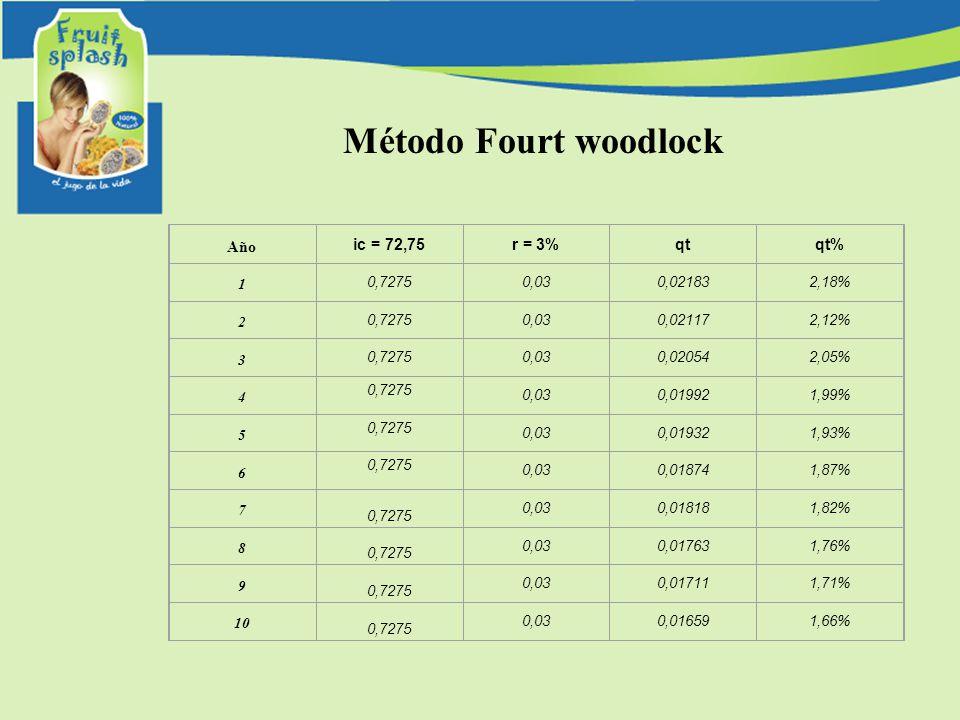 Método Fourt woodlock Año ic = 72,75 r = 3% qt qt% 1 0,7275 0,03