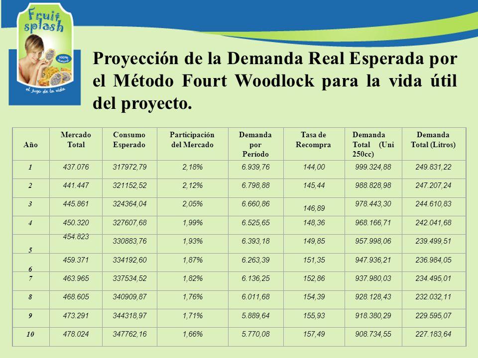 Participación del Mercado Demanda Total (Litros)