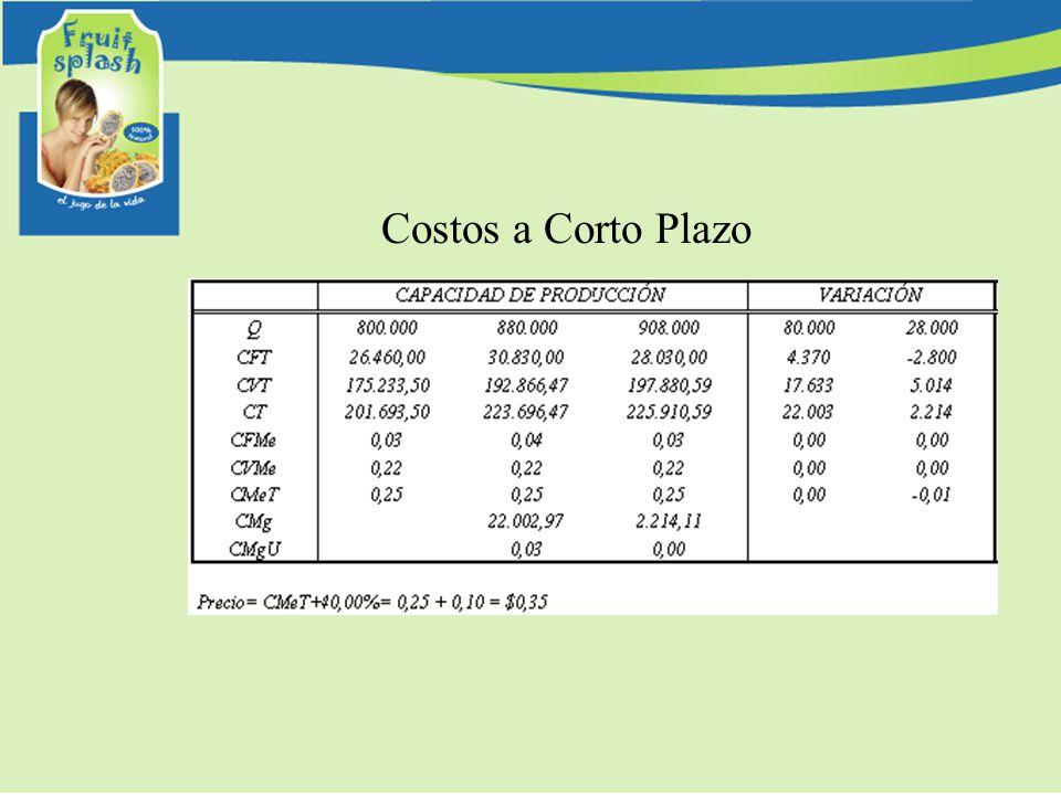 Costos a Corto Plazo
