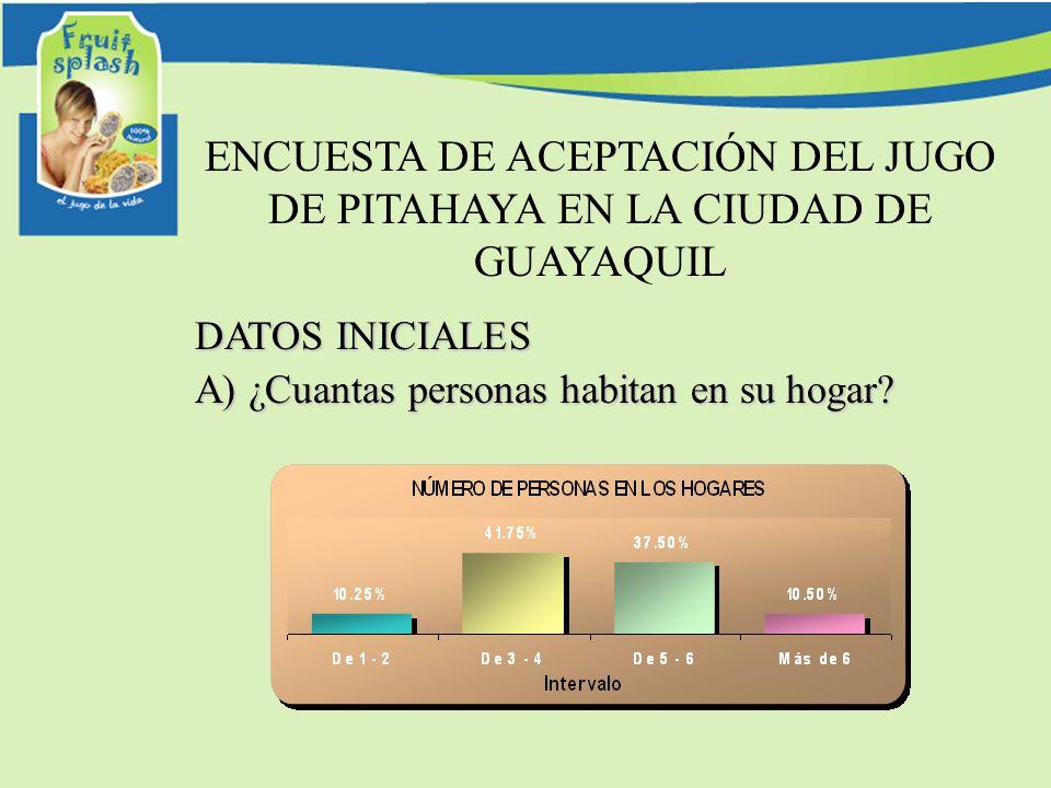 ENCUESTA DE ACEPTACIÓN DEL JUGO DE PITAHAYA EN LA CIUDAD DE GUAYAQUIL