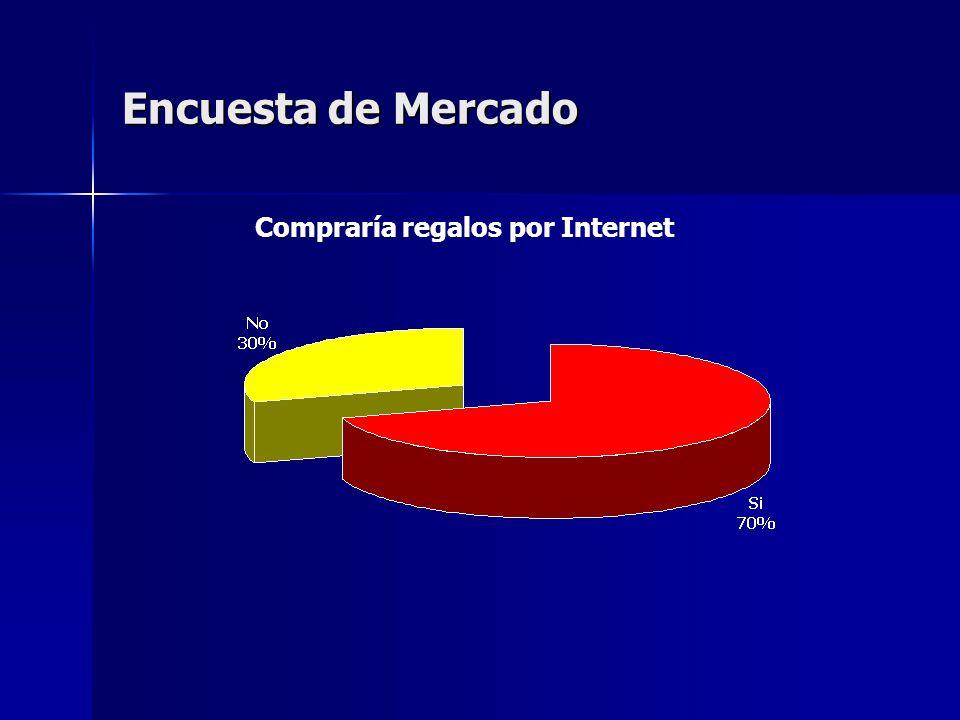 Encuesta de Mercado Compraría regalos por Internet