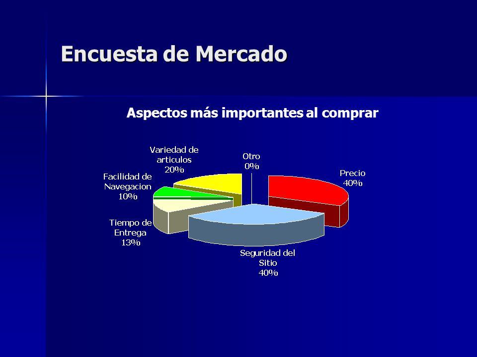 Encuesta de Mercado Aspectos más importantes al comprar