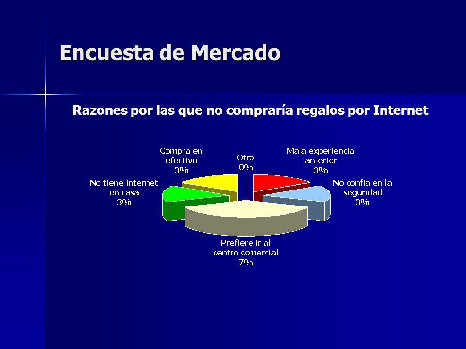 Encuesta de Mercado Razones por las que no compraría regalos por Internet