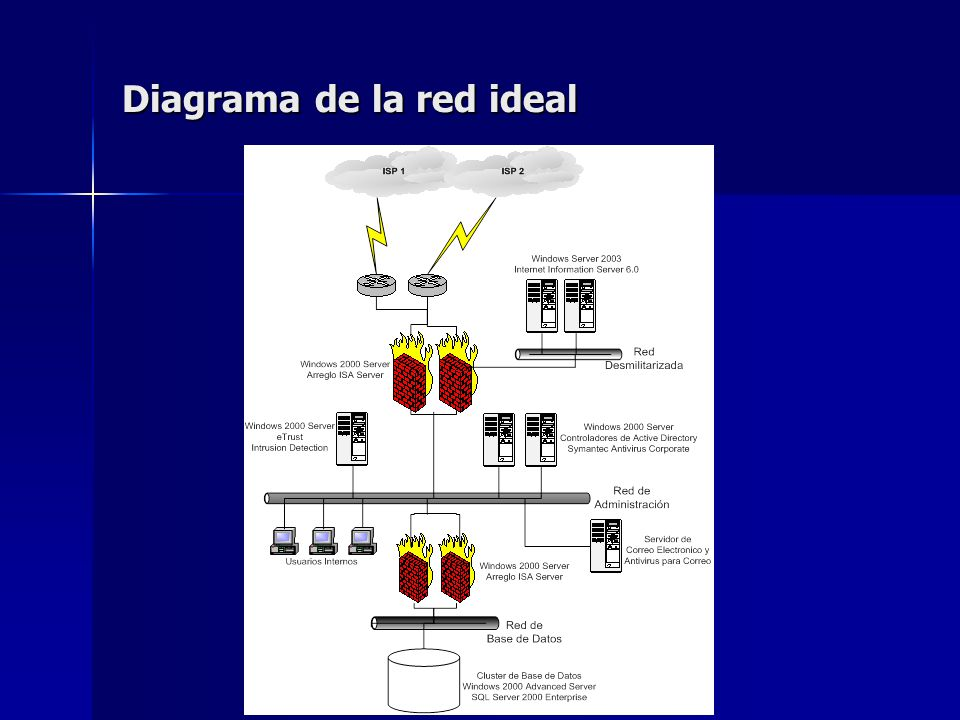 Diagrama de la red ideal