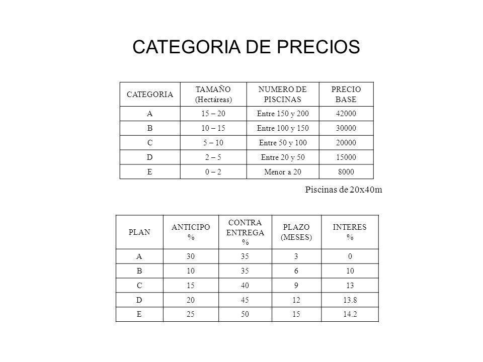 CATEGORIA DE PRECIOS Piscinas de 20x40m CATEGORIA TAMAÑO (Hectáreas)