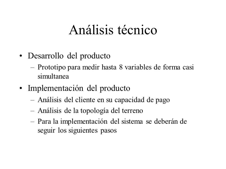 Análisis técnico Desarrollo del producto Implementación del producto
