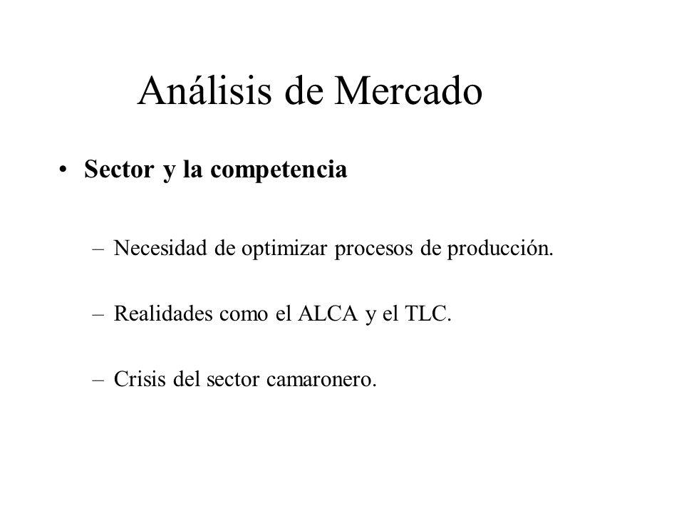 Análisis de Mercado Sector y la competencia