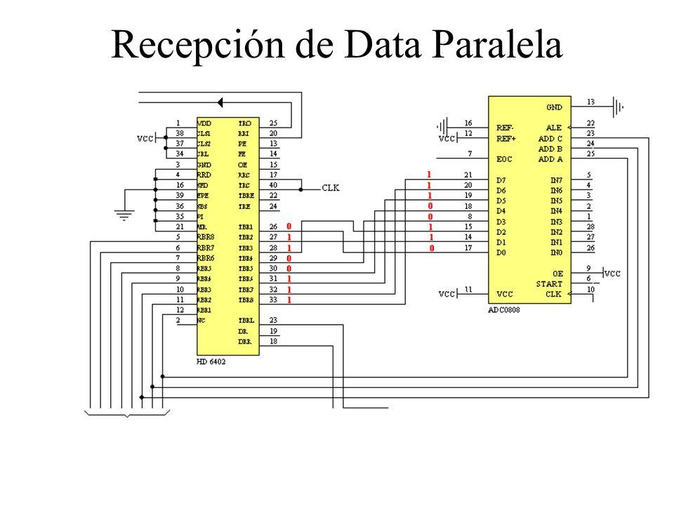 Recepción de Data Paralela