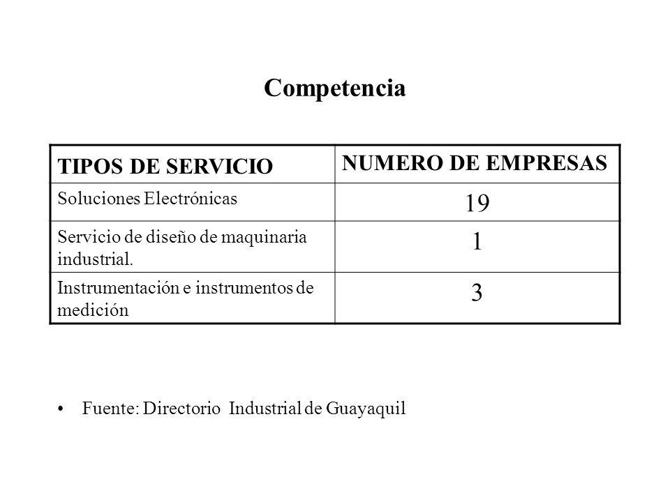 Competencia 19 1 3 TIPOS DE SERVICIO NUMERO DE EMPRESAS