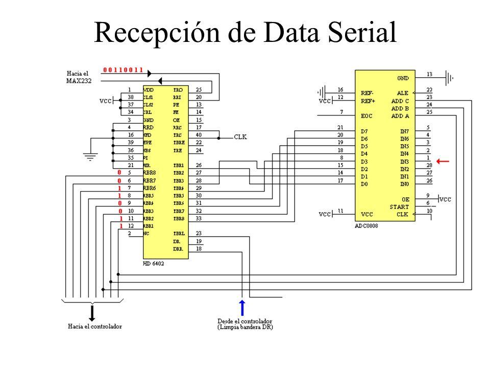 Recepción de Data Serial