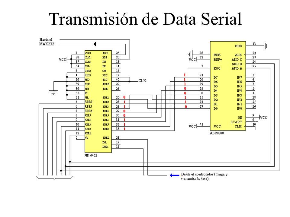 Transmisión de Data Serial