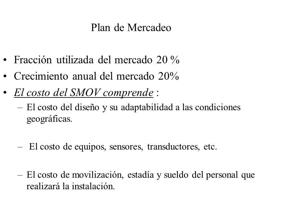 Fracción utilizada del mercado 20 % Crecimiento anual del mercado 20%