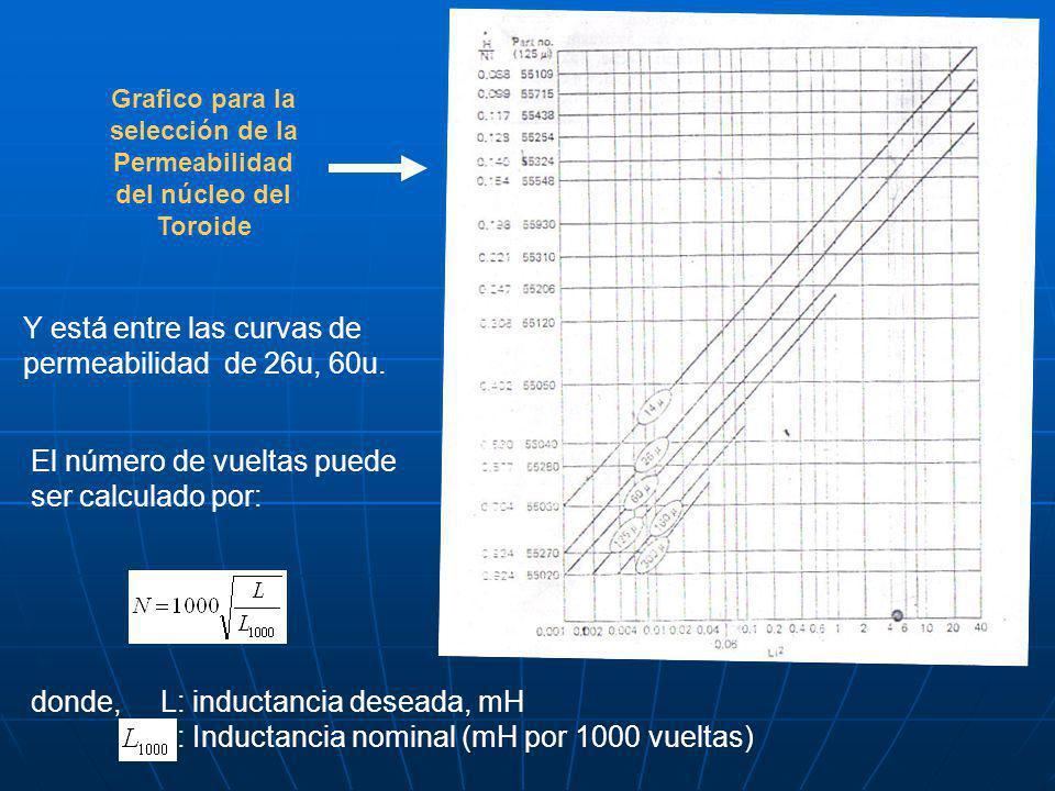 Grafico para la selección de la Permeabilidad del núcleo del Toroide