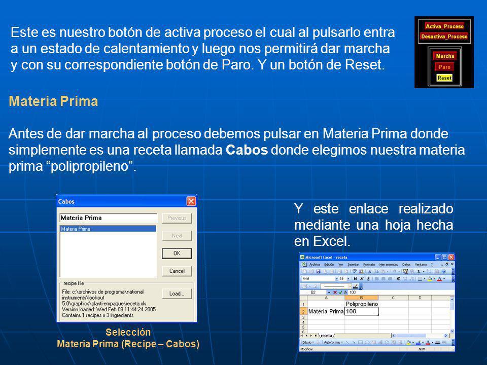 Materia Prima (Recipe – Cabos)