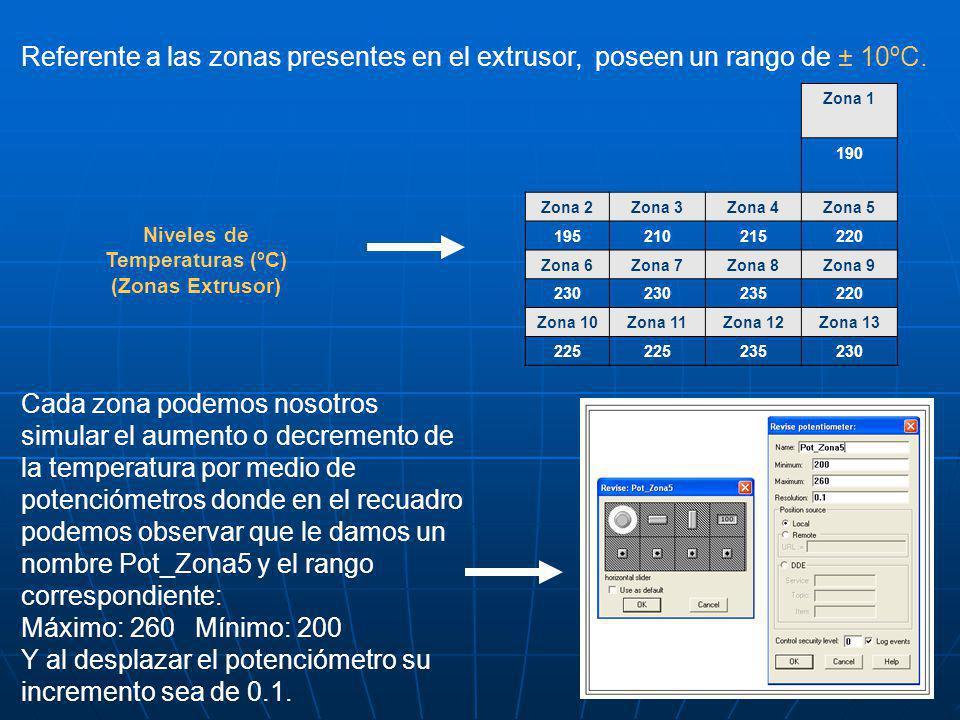 Niveles de Temperaturas (ºC) (Zonas Extrusor)