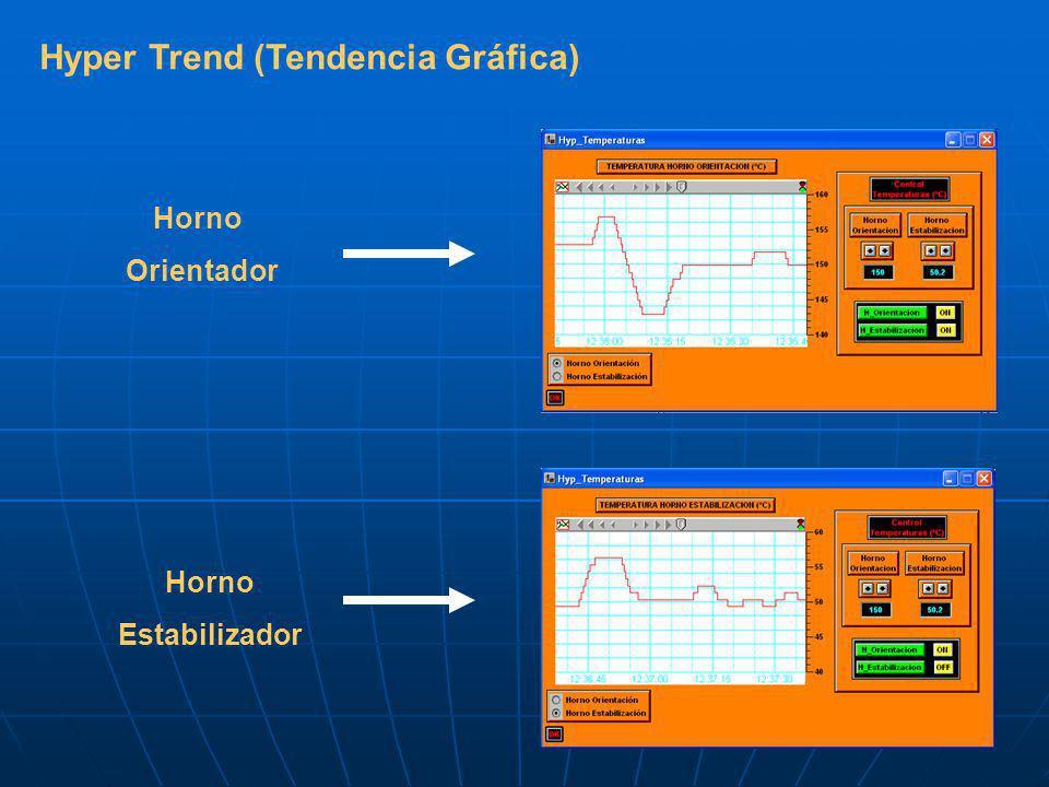 Hyper Trend (Tendencia Gráfica)