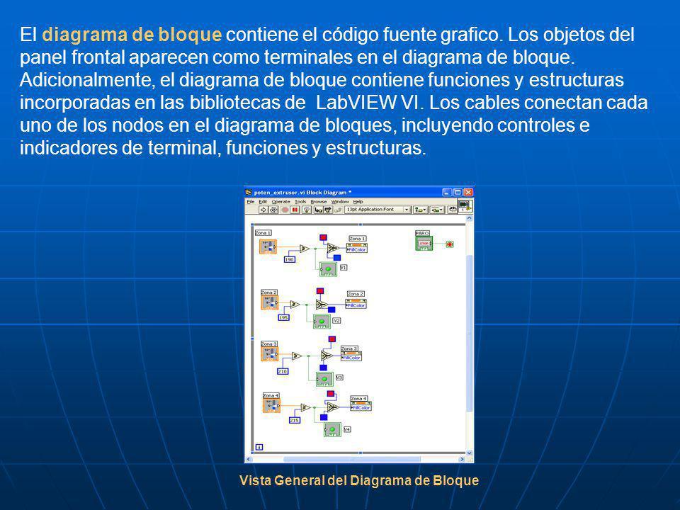 El diagrama de bloque contiene el código fuente grafico