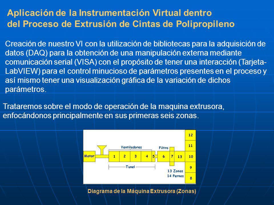 Aplicación de la Instrumentación Virtual dentro