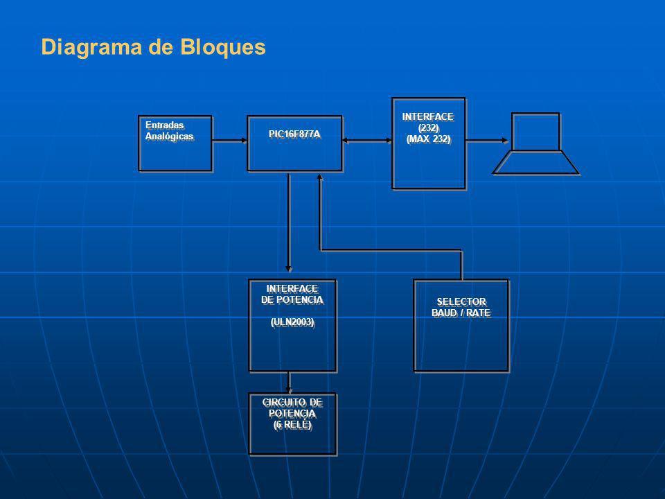 Diagrama de Bloques INTERFACE (232) Entradas Analógicas (MAX 232)