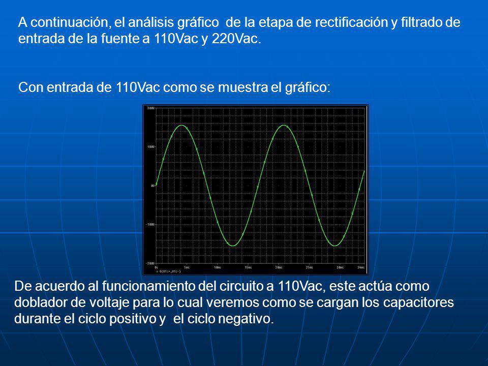 A continuación, el análisis gráfico de la etapa de rectificación y filtrado de entrada de la fuente a 110Vac y 220Vac.
