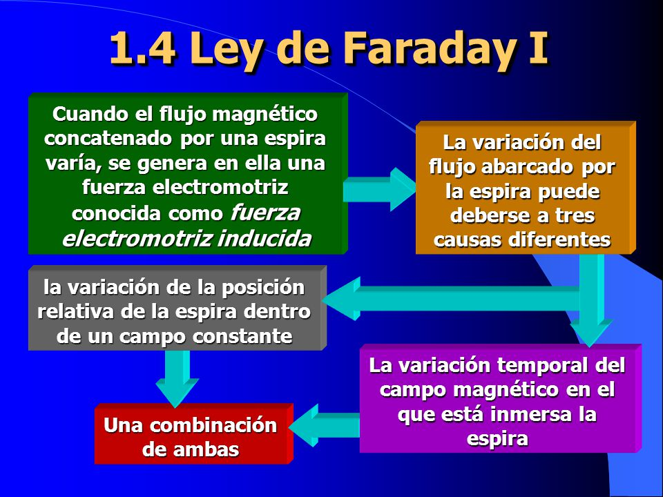 1.4 Ley de Faraday I