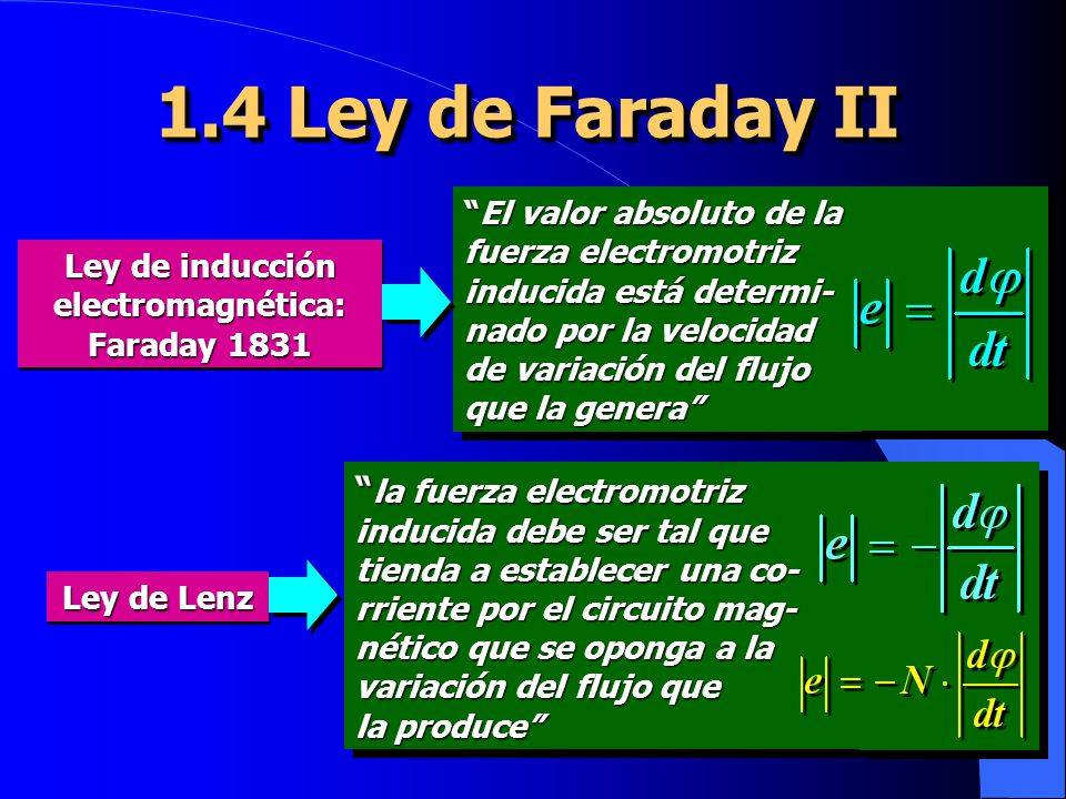 Ley de inducción electromagnética: Faraday 1831