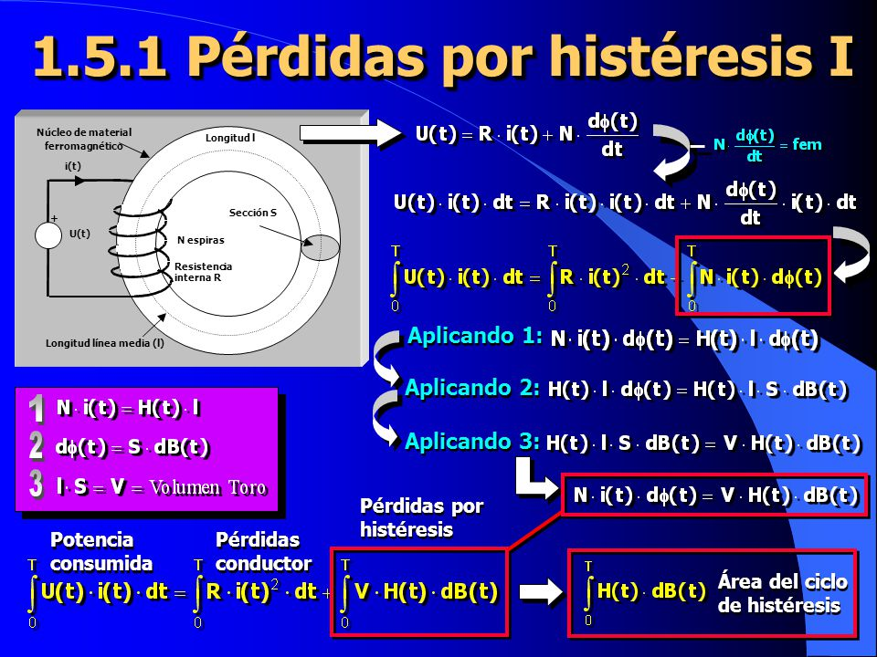 1.5.1 Pérdidas por histéresis I