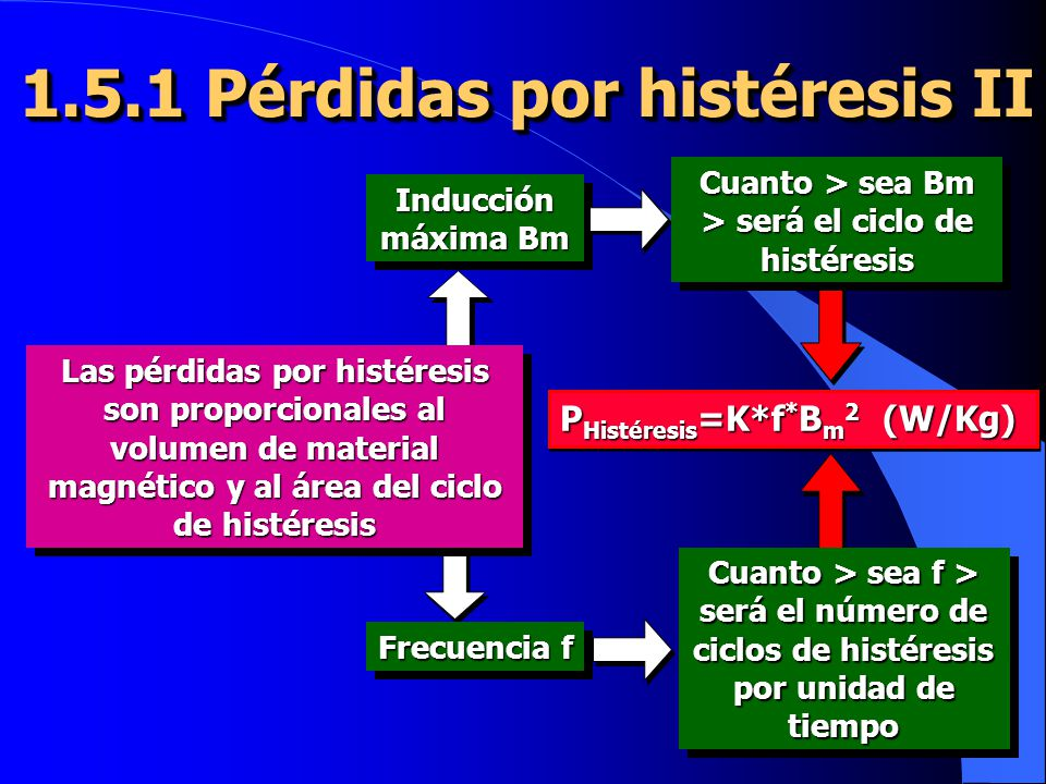 1.5.1 Pérdidas por histéresis II