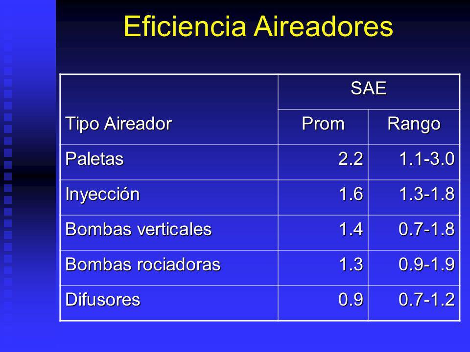 Eficiencia Aireadores