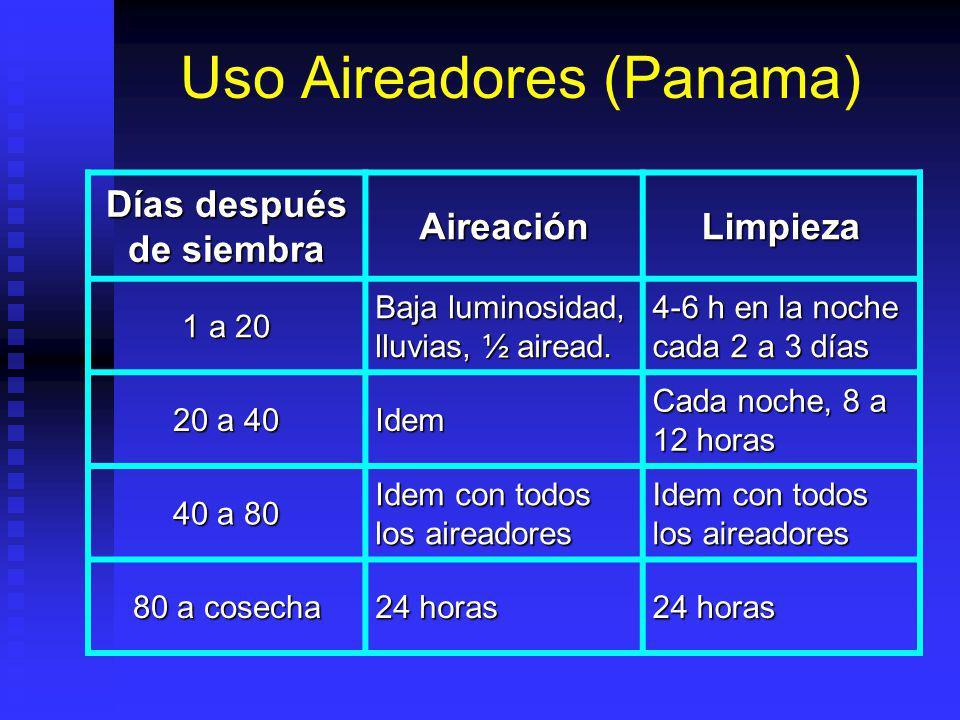 Uso Aireadores (Panama)