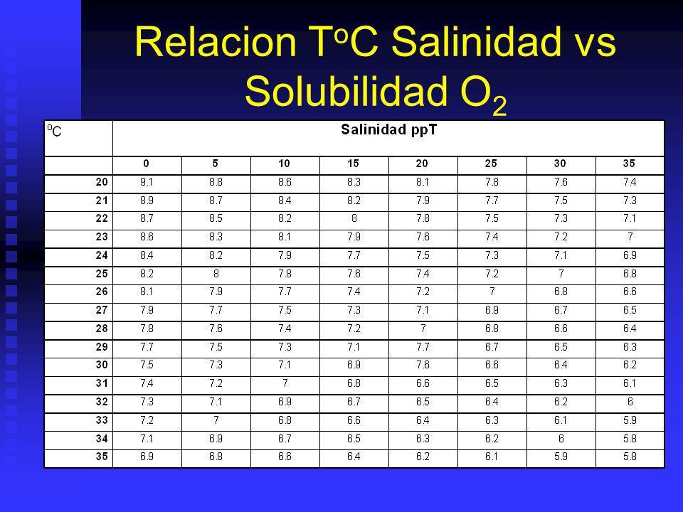 Relacion ToC Salinidad vs Solubilidad O2