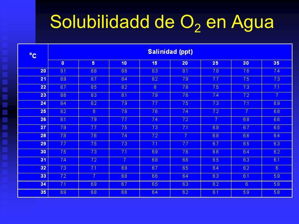 Solubilidadd de O2 en Agua