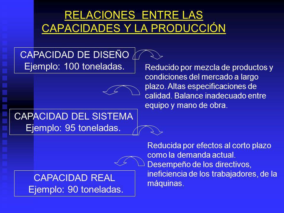 RELACIONES ENTRE LAS CAPACIDADES Y LA PRODUCCIÓN