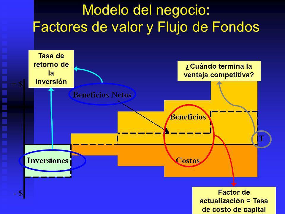 Modelo del negocio: Factores de valor y Flujo de Fondos