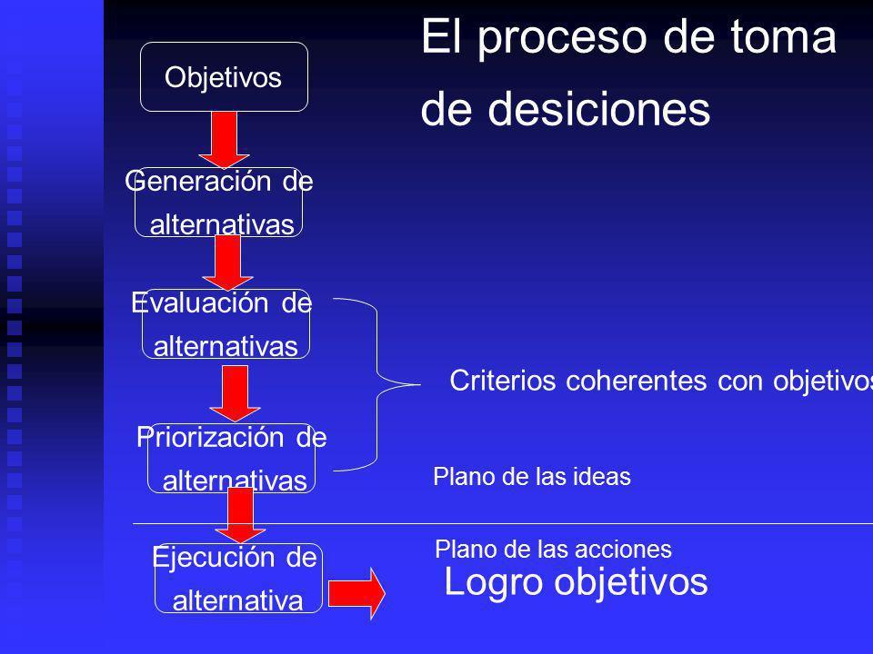 El proceso de toma de desiciones Logro objetivos Objetivos